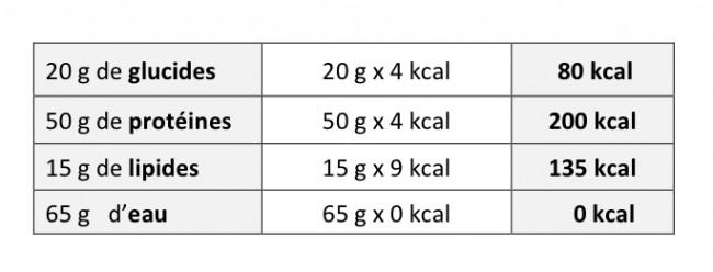 Tableau calories